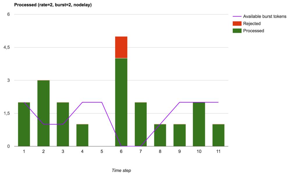 Ограничение скорости обработки запросов в nginx - 8