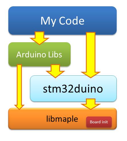 Arduino <-> STM32 HAL, или туда и обратно - 2