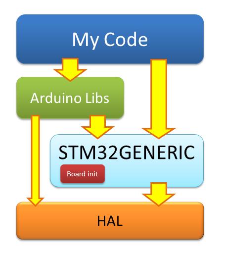 Arduino <-> STM32 HAL, или туда и обратно - 3