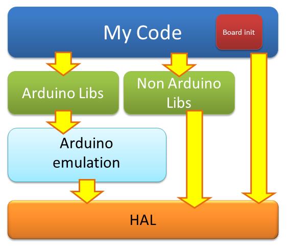 Arduino <-> STM32 HAL, или туда и обратно - 4