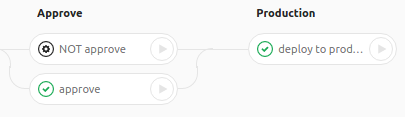 GitLab CI для непрерывной интеграции и доставки в production. Часть 2: преодолевая трудности - 6