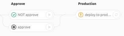 GitLab CI для непрерывной интеграции и доставки в production. Часть 2: преодолевая трудности - 7