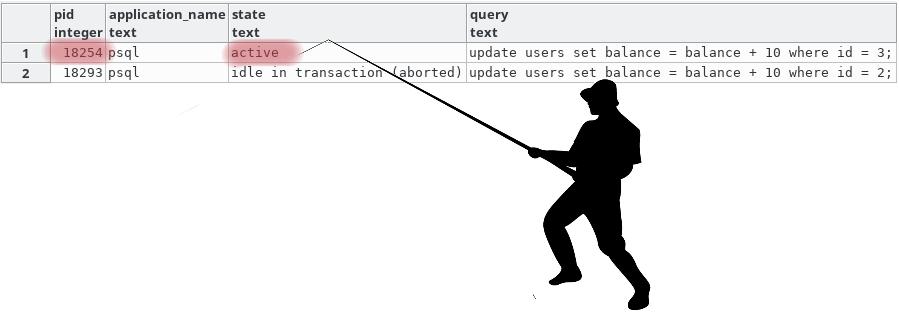 Как мы ловим Deadlock`и на PostgreSQL и чиним их - 1