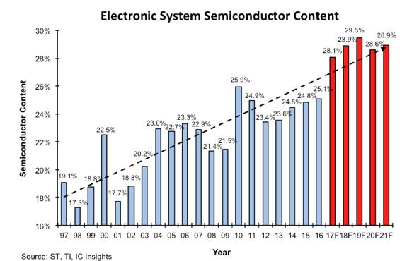 Рынок электроники практически не растёт