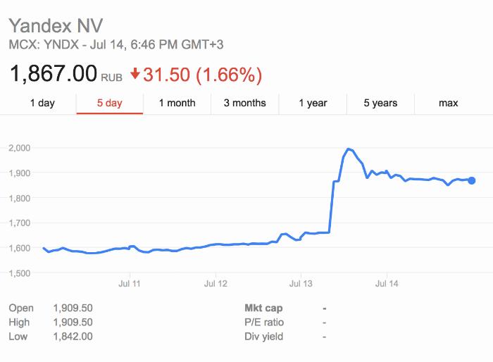 Акции Яндекса взлетели после сделки с Uber - 1