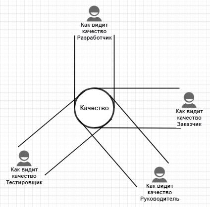 Стоимость качества в разработке программного обеспечения - 2