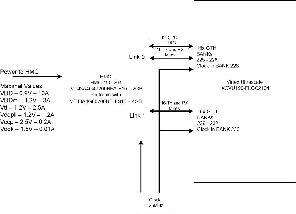 Гибридный куб памяти (HMC): что это такое и как его подключить к FPGA - 11