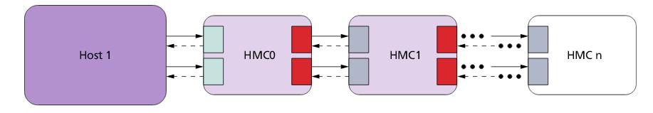 Гибридный куб памяти (HMC): что это такое и как его подключить к FPGA - 4