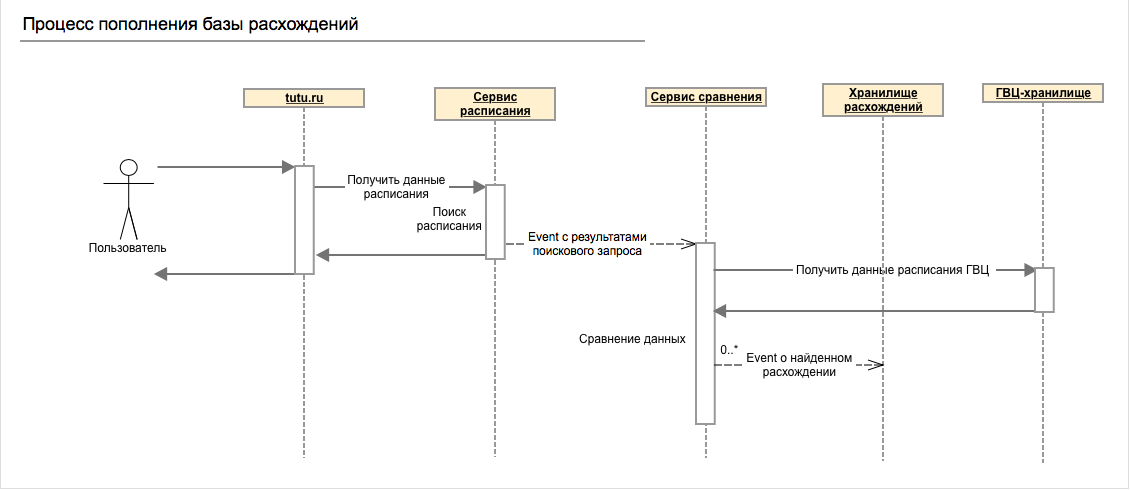 Опыт Туту.ру: Как устроено расписание электричек - 2