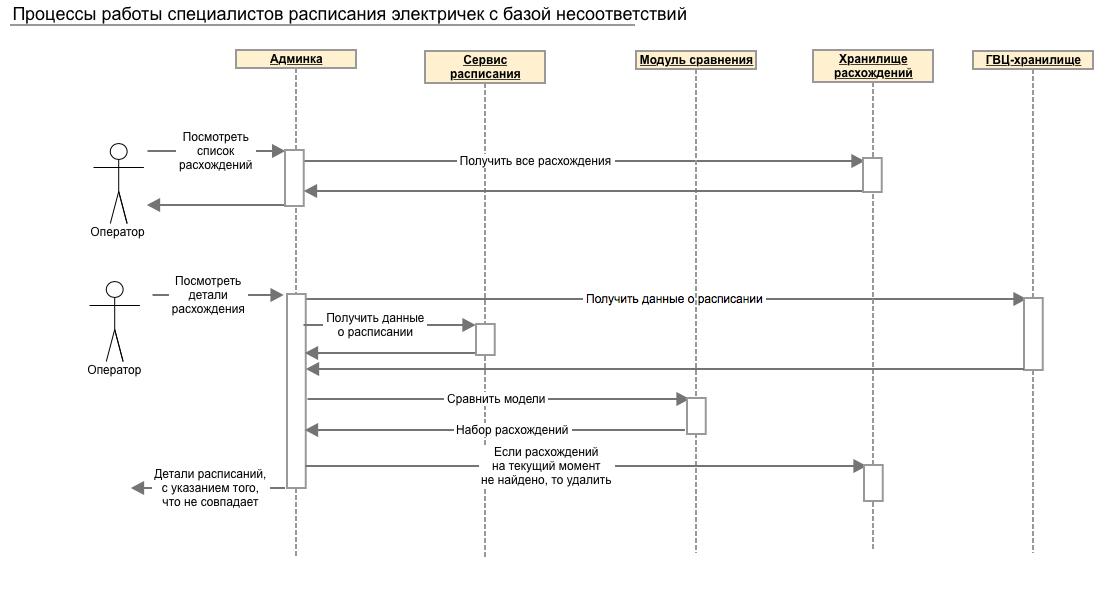 Опыт Туту.ру: Как устроено расписание электричек - 3