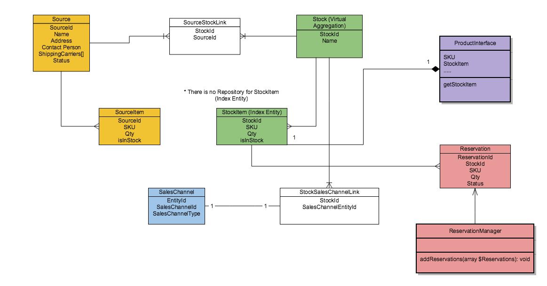 Система управления складом с использованием CQRS и Event Sourcing. Проектирование - 2
