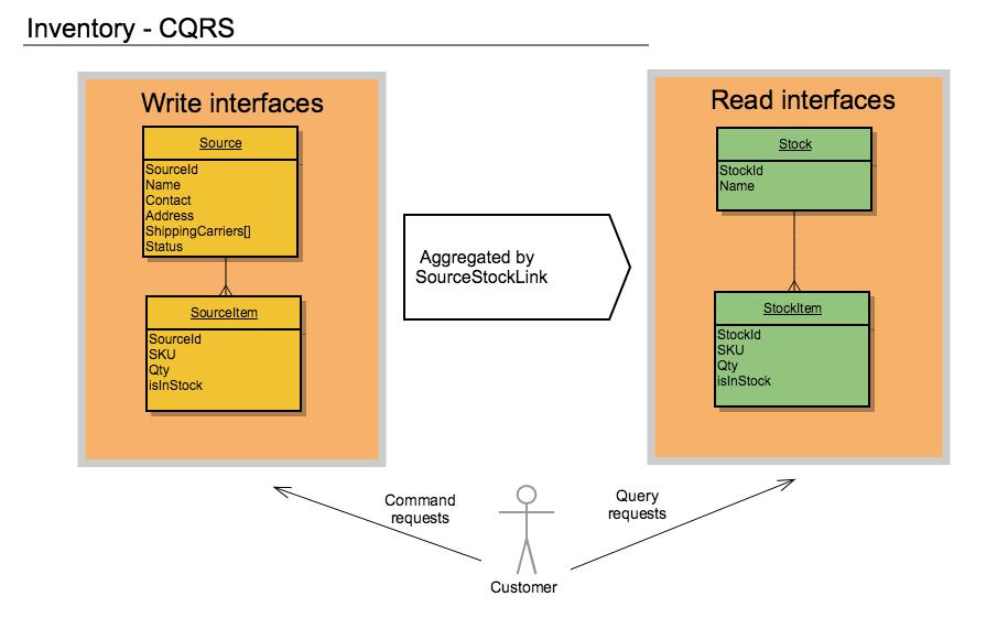 Система управления складом с использованием CQRS и Event Sourcing. Проектирование - 3