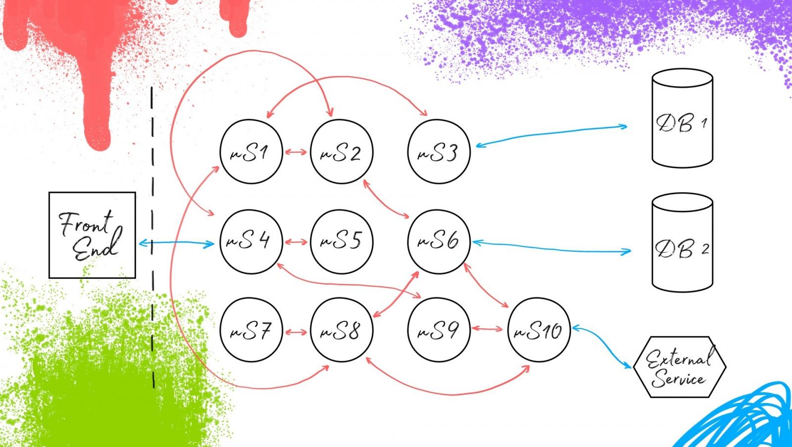 Ядро автоматизации тестирования в микросервисной архитектуре - 2