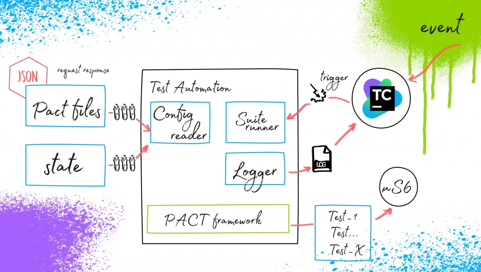 Ядро автоматизации тестирования в микросервисной архитектуре - 6