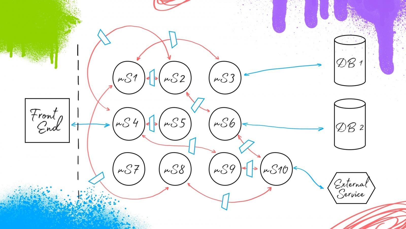 Ядро автоматизации тестирования в микросервисной архитектуре - 7