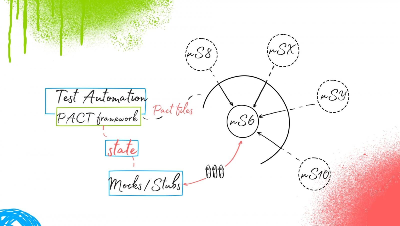 Ядро автоматизации тестирования в микросервисной архитектуре - 8