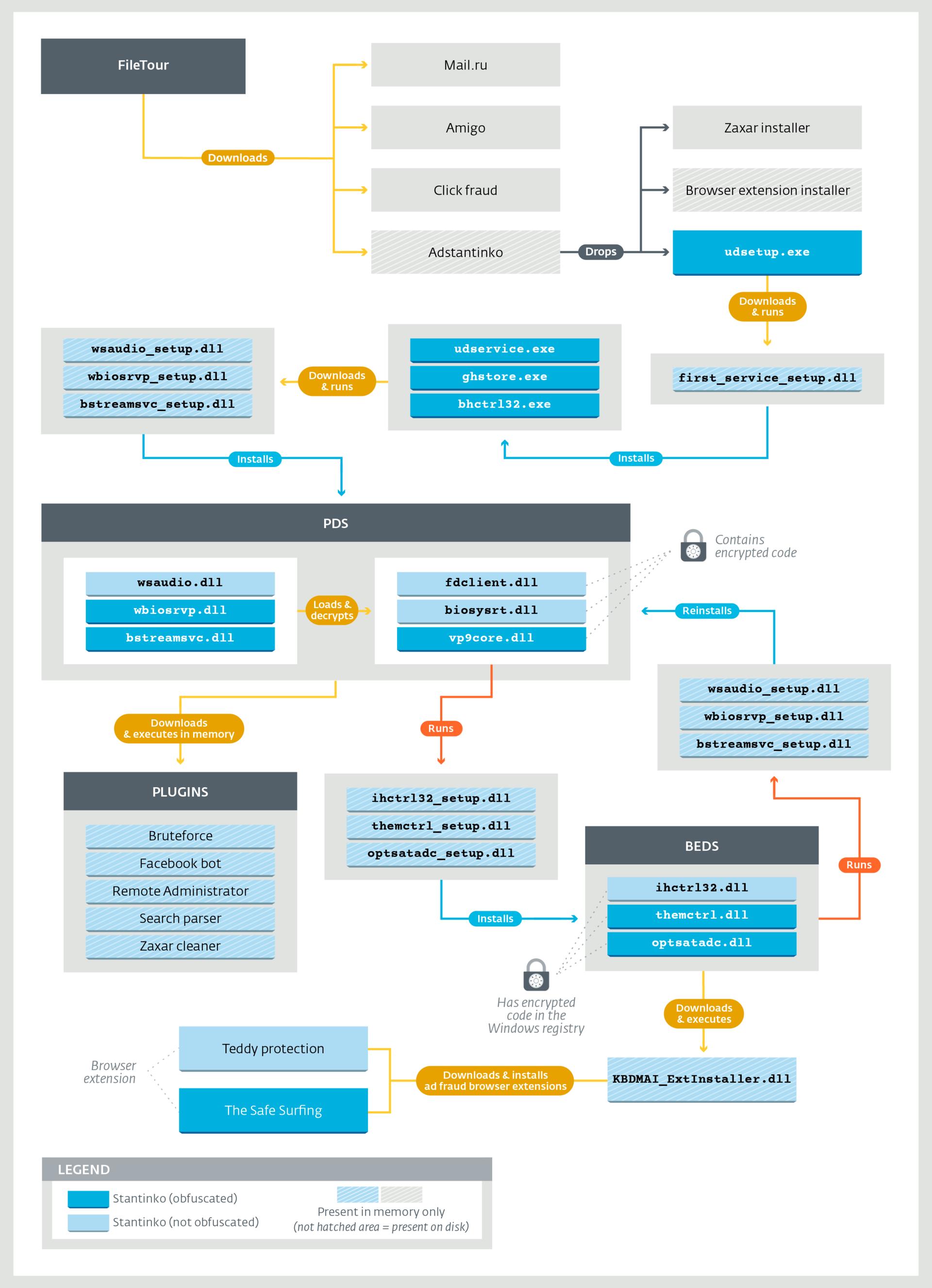 Stantinko: масштабная adware-кампания, действующая с 2012 года - 2