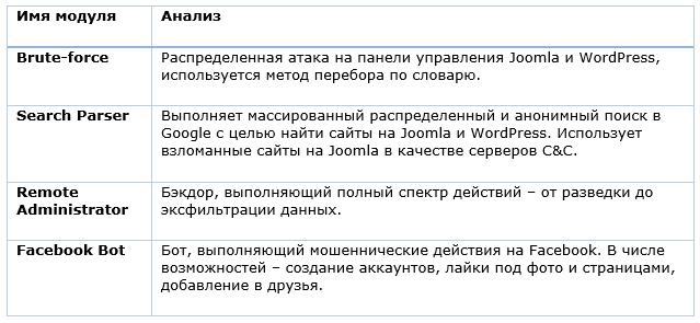 Stantinko: масштабная adware-кампания, действующая с 2012 года - 5