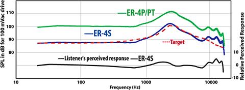 Возвращение арматурной легенды: наушники Etymotic ER4SR, ER4XR - 3