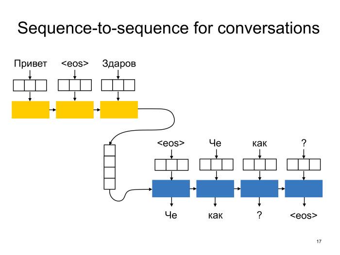 Neural conversational models: как научить нейронную сеть светской беседе. Лекция в Яндексе - 10
