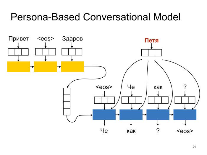 Neural conversational models: как научить нейронную сеть светской беседе. Лекция в Яндексе - 15