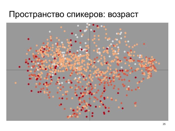 Neural conversational models: как научить нейронную сеть светской беседе. Лекция в Яндексе - 16