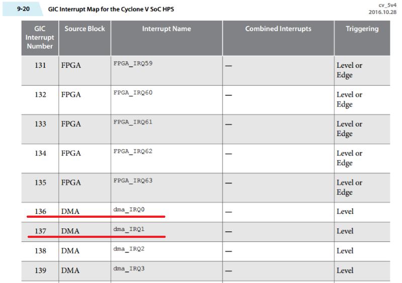 Опыт использования FPGA платы DE10-Standard и DMA PL330 - 7