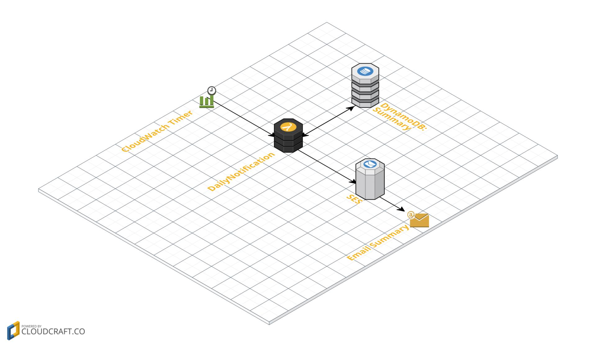 Простой трекер семейного бюджета с помощью AWS SES, Lambda и DynamoDB (и Route53) - 4