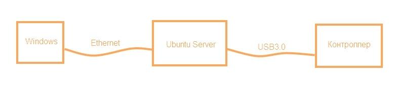 Взгляд снизу вверх или Ubuntu Server для разработчика электроники. Часть 1 - 1