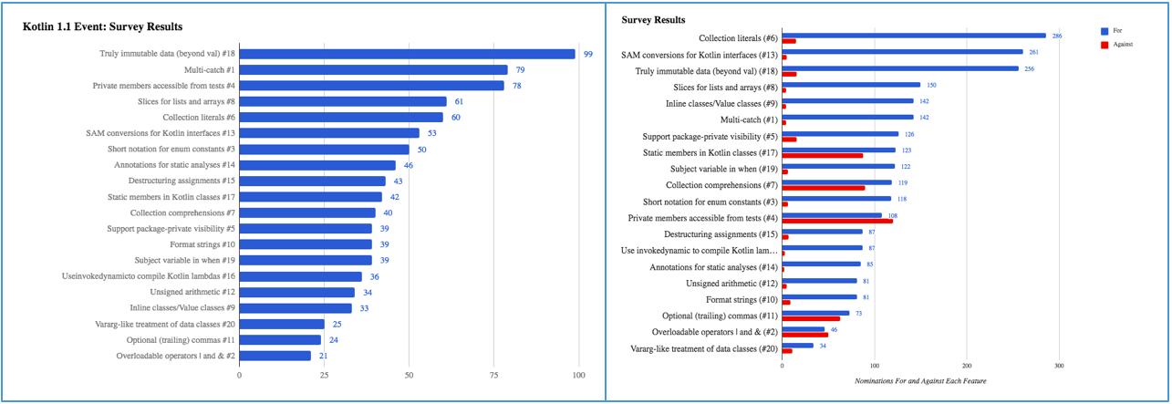 Неожиданные результаты опросов Kotlin: маленькое расследование - 2