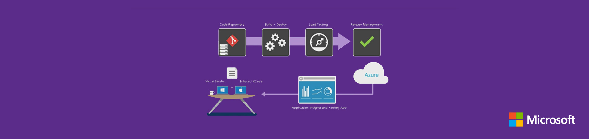 Автоматизация CI-CD для Java приложений с помощью Microsoft Visual Studio Team Services - 1