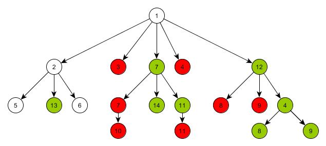 Сравнение* древовидных графов - 3