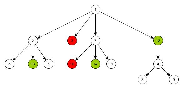 Сравнение* древовидных графов - 4