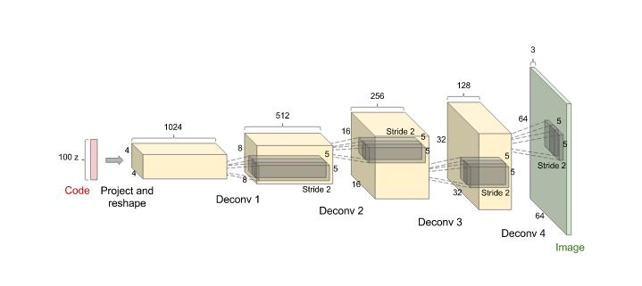 Генеративные модели от OpenAI - 3