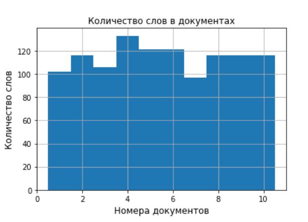 Тематическое моделирование средствами BigARTM - 2
