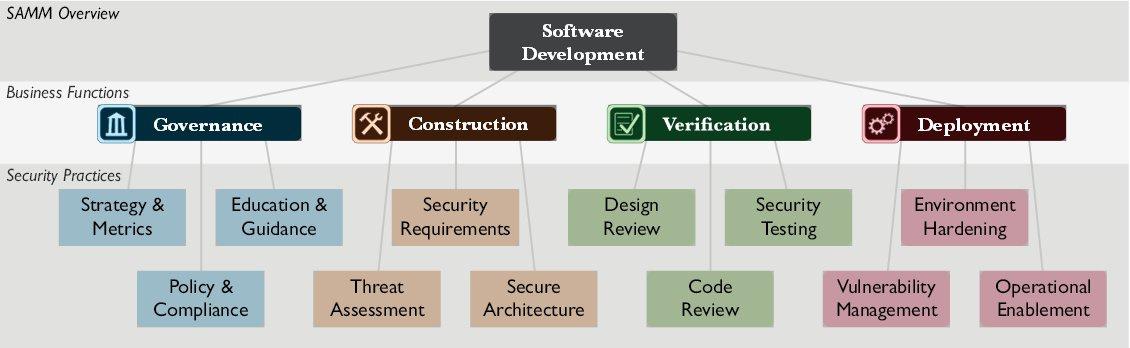 Внедряем безопасность в процесс разработки крупного проекта - 5