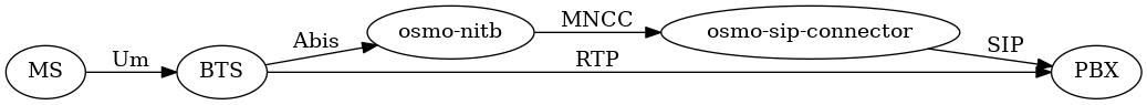 Практические примеры атак внутри GSM сети - 2