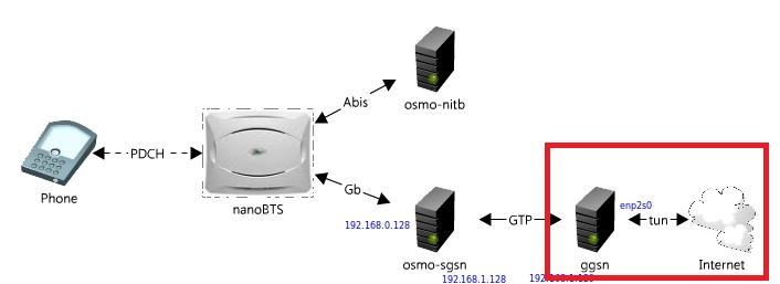 Практические примеры атак внутри GSM сети - 4