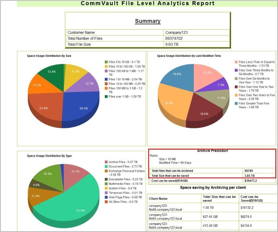 Архивируй это: как устроено архивирование файловой системы с помощью Commvault - 9