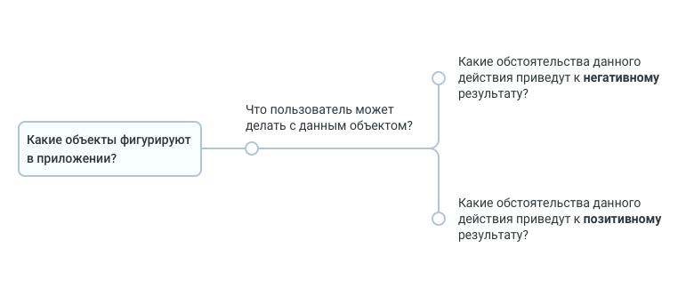 Тестовая документация. Превращаем таблицы в деревья - 7
