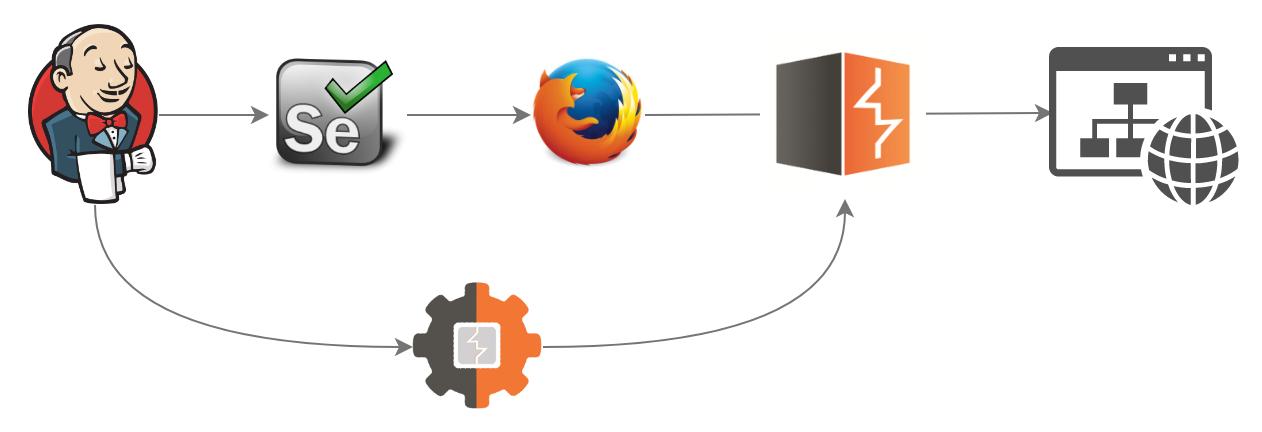 Оптимизация и автоматизация тестирования веб-приложений - 7