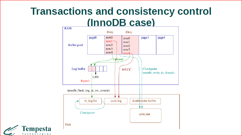 Linux Kernel Extension for Databases - 18