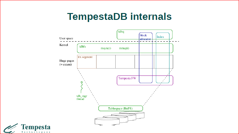 Linux Kernel Extension for Databases - 40