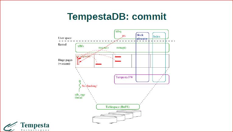 Linux Kernel Extension for Databases - 42