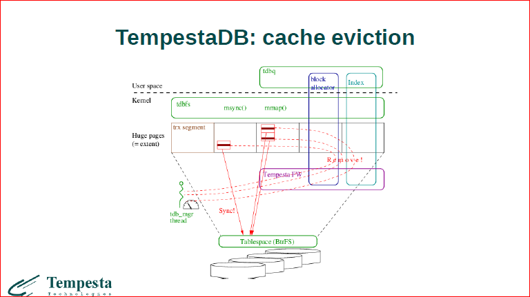 Linux Kernel Extension for Databases - 45