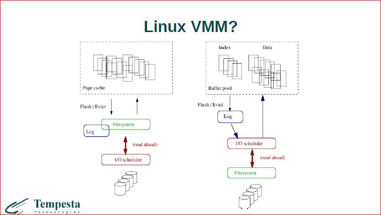 Linux Kernel Extension for Databases - 6