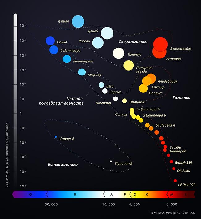 Генерация Галактики и обучение начальным знаниям астрономии - 2