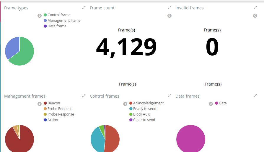 WiFiBeat: Обнаруживаем подозрительный трафик в беспроводной сети - 20