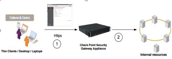 Двухфакторная аутентификация в Check Point Security Gateway - 1