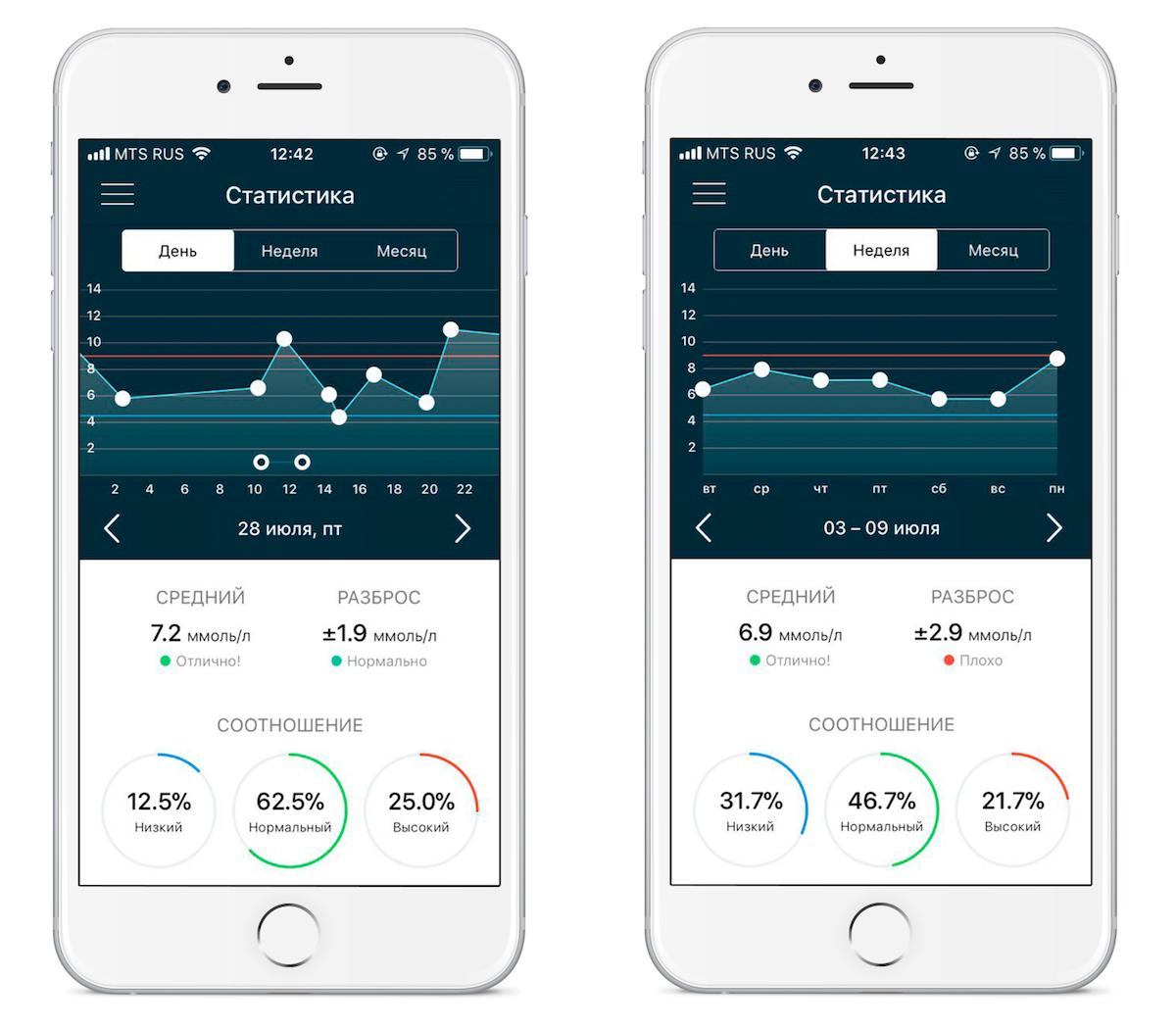Разработка интерфейса приложения для пожизненного использования на примере мобильного дневника диабета - 10